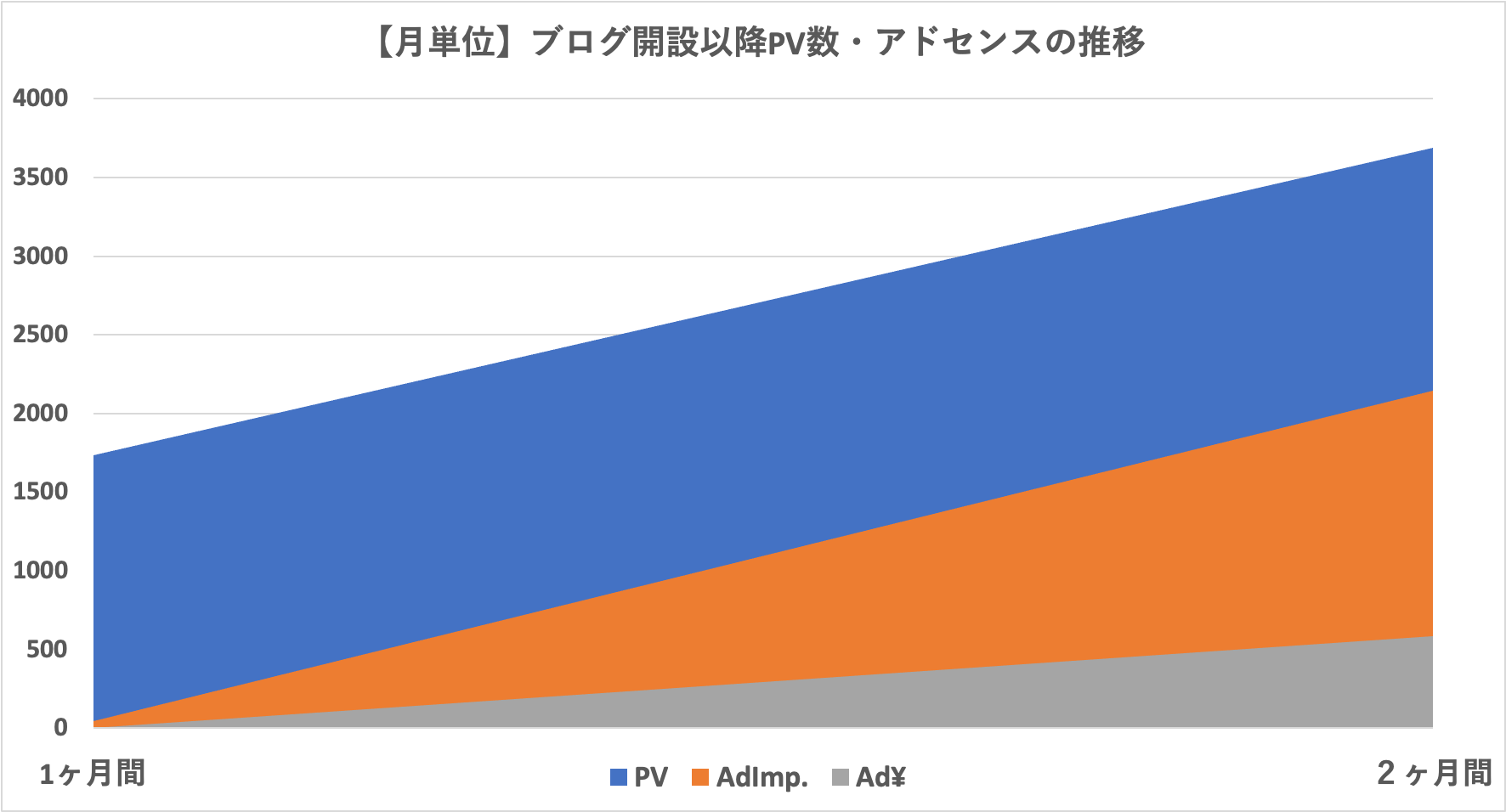 【Monthly】PV数、アドセンス推移